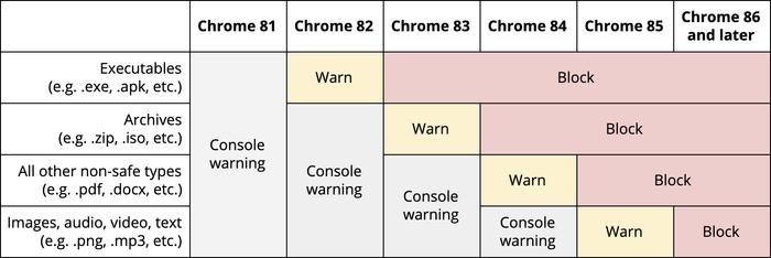 Chrome will start blocking file uploads via HTTP