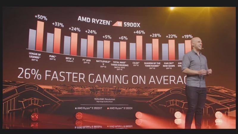 AMD BEATS Intel - Zen 3