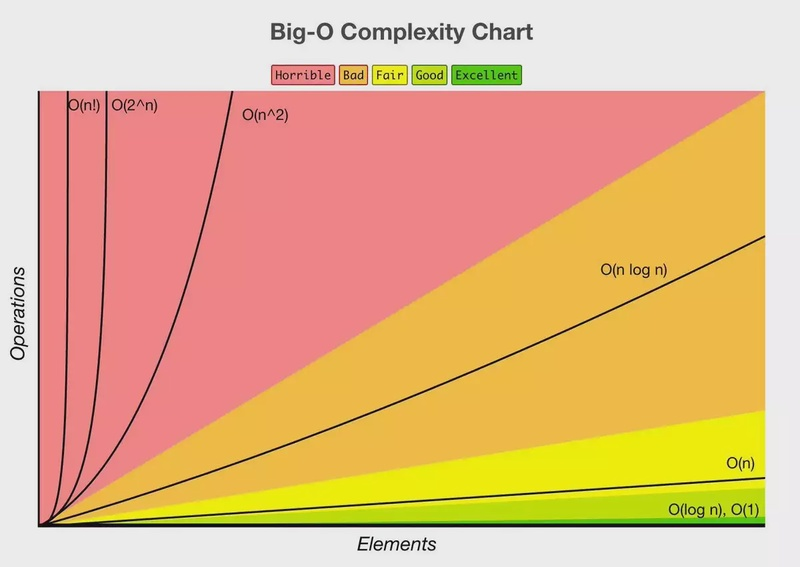 Why My Teenage Code Was Terrible: Sorting Algorithms and Big O Notation