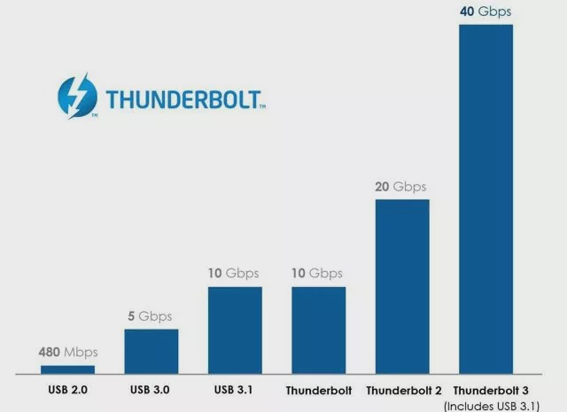 Did Intel Fool Us? Thunderbolt 4 vs USB 3.0